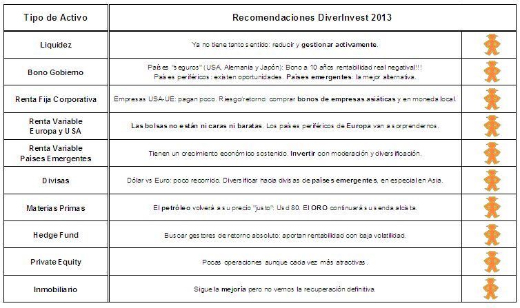 cartaDiverinvestDic2012