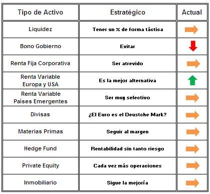 DiverInvest recomendaciones 2014